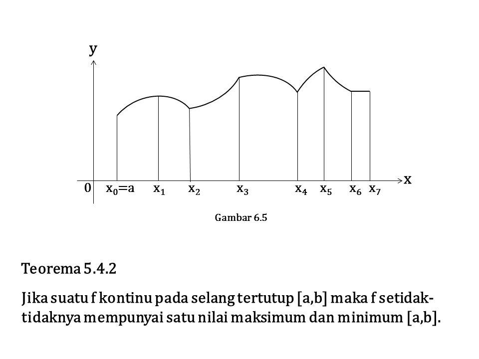 Jika suatu f kontinu pada selang tertutup [a,b] maka f setidak-